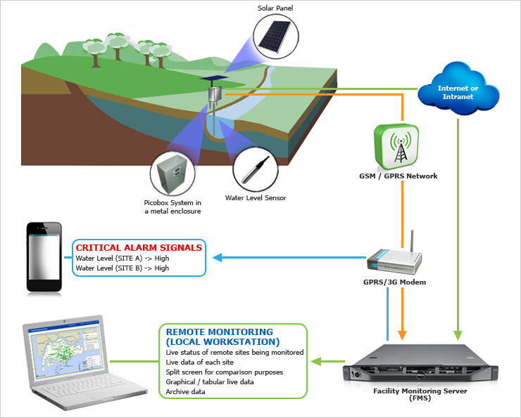 Real time flood and drain monitoring
