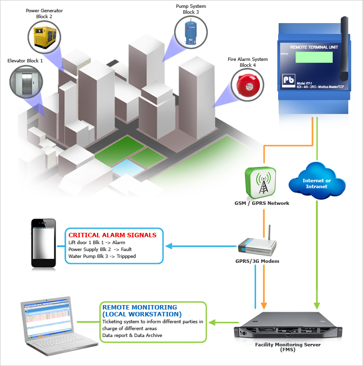 Multiple buildings / sites monitoring