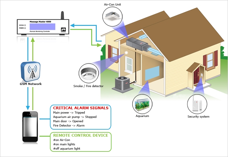 SMS alarm Residential monitoring